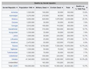 საბჭოთა რესპუბლიკების დანაკარგი მეორე მსოფლიო ომში. რომელმა ქვეყანამ დაკარგა ყველაზე მეტი ადამიანი