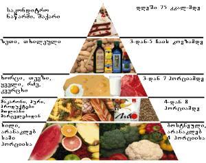 სწორი კვება-რჩევები
