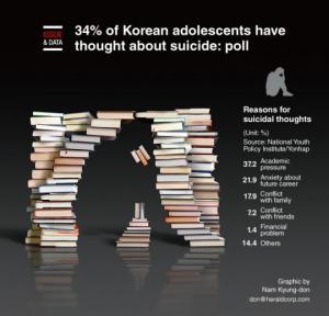 """""""სუიციდის ნაცია"""": მოზარდთა სუიციდის გამომწვევი ფაქტორები სამხრეთ კორეაში"""