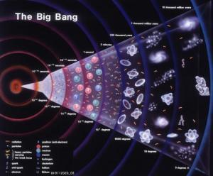 რა იყო დიდ აფეთქებამდე?