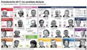 საფრანგეთის პრეზიდენტობის 11 ოფიციალური კანდიდატი