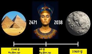 ერთმანეთთან  დაკავშირებული საინტერესო  ფაქტები -სინქრონიზაცია ისტორიაში