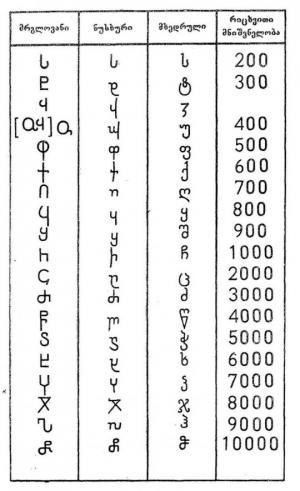 ქართული ანბანის წარმოშობა