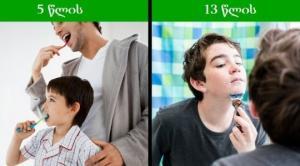 რისი გაკეთება უნდა ასწავლოთ შვილს 13 წლამდე  -  10 ცხოვრებისეული რჩევა