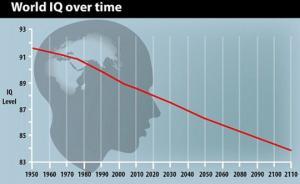 კაციობრიობა ჩლუნგდება-მეცნიერები აღნიშნავენ,რომ ადამიანების ინტელექტი კლებულობს