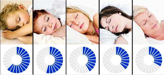 აი, რამდენი უნდა გეძინოთ, თქვენი ასაკის შესაბამისად – ეს მნიშვნელოვანია!