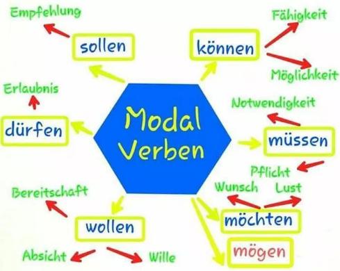 გერმანული ენის ტესტი - მოდალური ზმნები/Modalverben