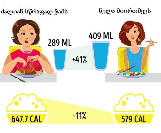 კვების 10 მნიშვნელოვანი ჩვევა, რომლის დახმარებითაც შეინარჩუნებთ სასურველ წონას დიეტის გარეშე