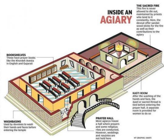ზოროასტრული ტაძრის სქემა