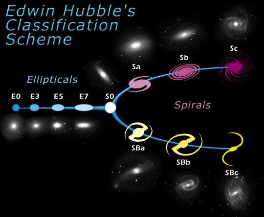ჰაბლის სქემა - გალაქტიკების ტიპები