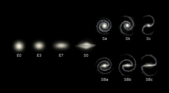 გალაქტიკების ტიპები ჰაბლის სქემის მიხედვით