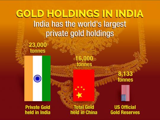 ინდოეთში აღმოაჩინეს საბადო,  რომელიც 3 ათას ტონა ოქროს შეიცავს