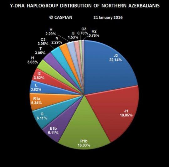 ჩრდილოეთ აზერბაიჯანელების ჰაპლოჯგუფები