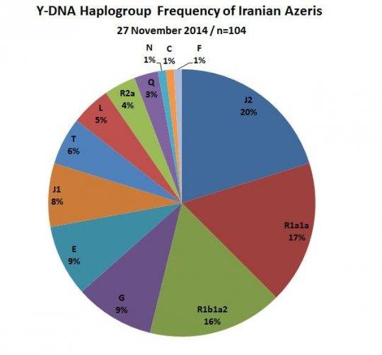 ირანის აზერბაიჯანელების ჰაპლოჯგუფები