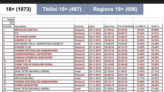 """""""სიცრუის ტელევიზია"""" რუსთავი-2 ტელერეიტინგს ერთპიროვნულად ლიდერობს"""