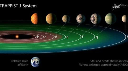7 დედამიწის მსგავსი პლანეტა
