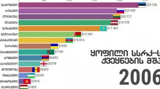პოსტ-საბჭოთა ქვეყნების მშპ ერთ სულ მოსახლეზე (PPP) (1990-2018)